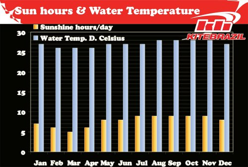 sun water temperature