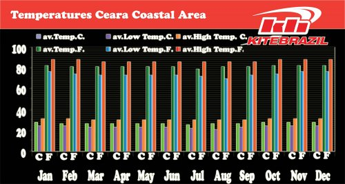 costal temperatures